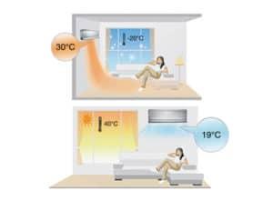 gree klimaanlage im sommer kühl im winter warm